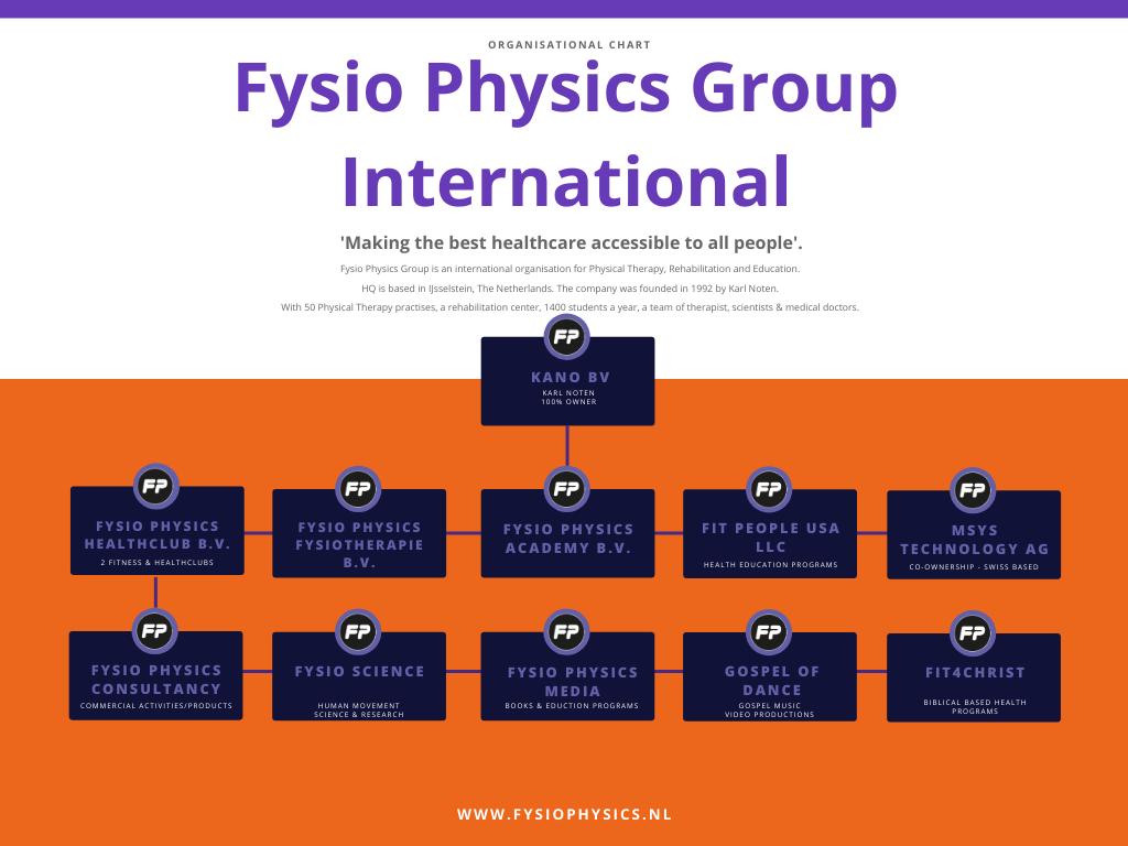Wie zijn wij FPG Organizational Chart
